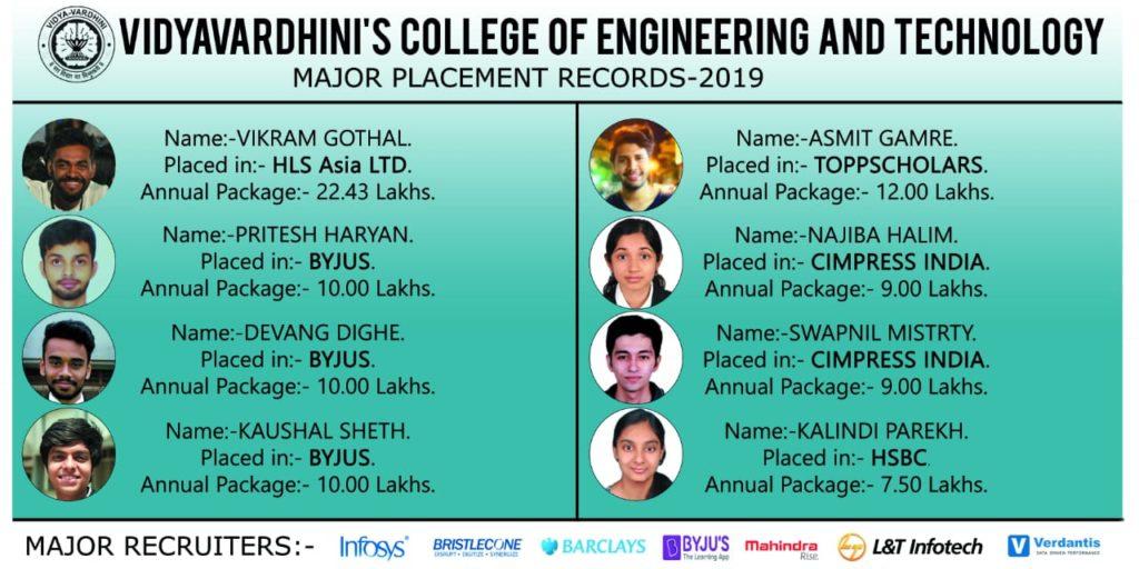 Vidyavardhini's College of Engineering and Technology